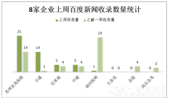 新能源 客车 新闻传播 19%