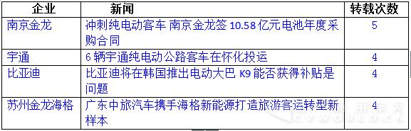 中通南京金龙比亚迪杠上了 新能源客车2月环比大跌68%