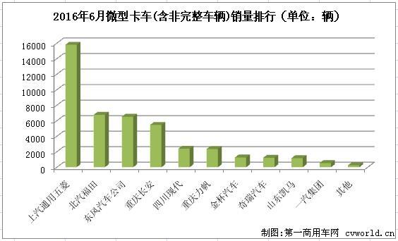 五菱继续居首 6月微型卡车销量排行前十高清图片