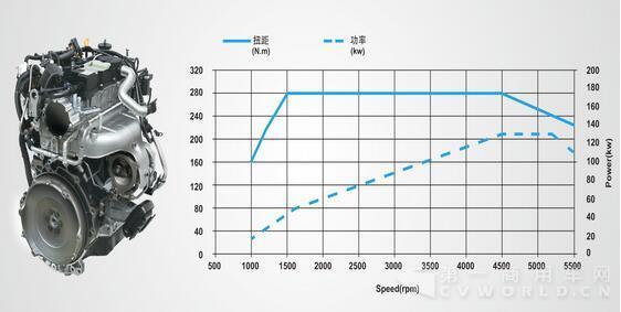 柴油车不相上下,最大功率130kw,最大扭矩280nm,更大限度地发挥了皮卡