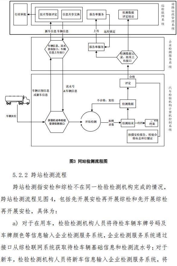 交通部发布道路运输车辆综合性能检测联网技术要求12.jpg