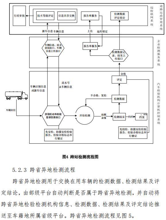 交通部发布道路运输车辆综合性能检测联网技术要求14.jpg