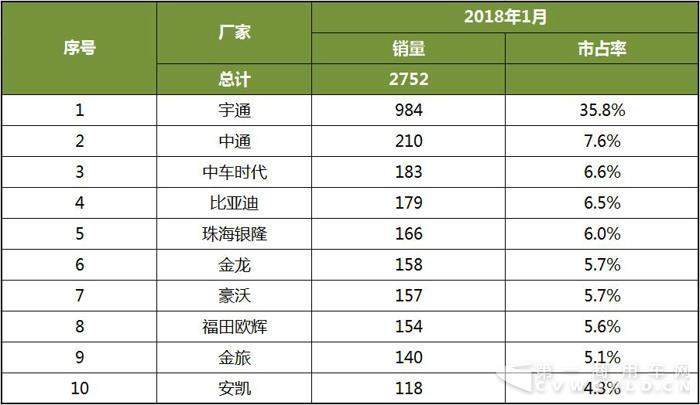 2018年1月中国客车新能源客车销量分析2.jpg