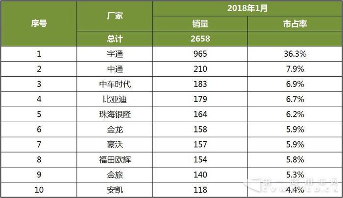 2018年1月中国客车新能源客车销量分析3.jpg