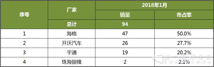 2018年1月中国客车新能源客车销量分析4.png