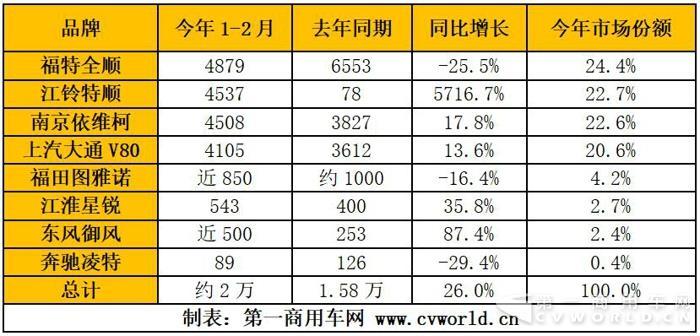 欧系轻客销2万辆大涨26% 各大品牌3月掀起促销战.jpg