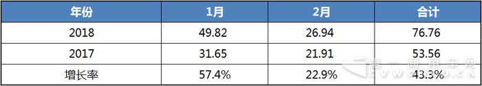2018年1-2月客车销售走势图.png