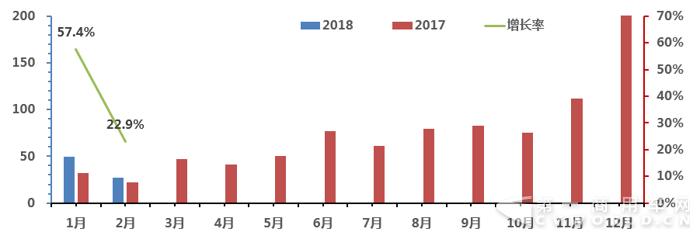 2018年1-2月客车销售走势图1.png