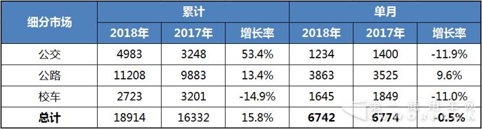 2018年1-2月客车销售走势图2.png