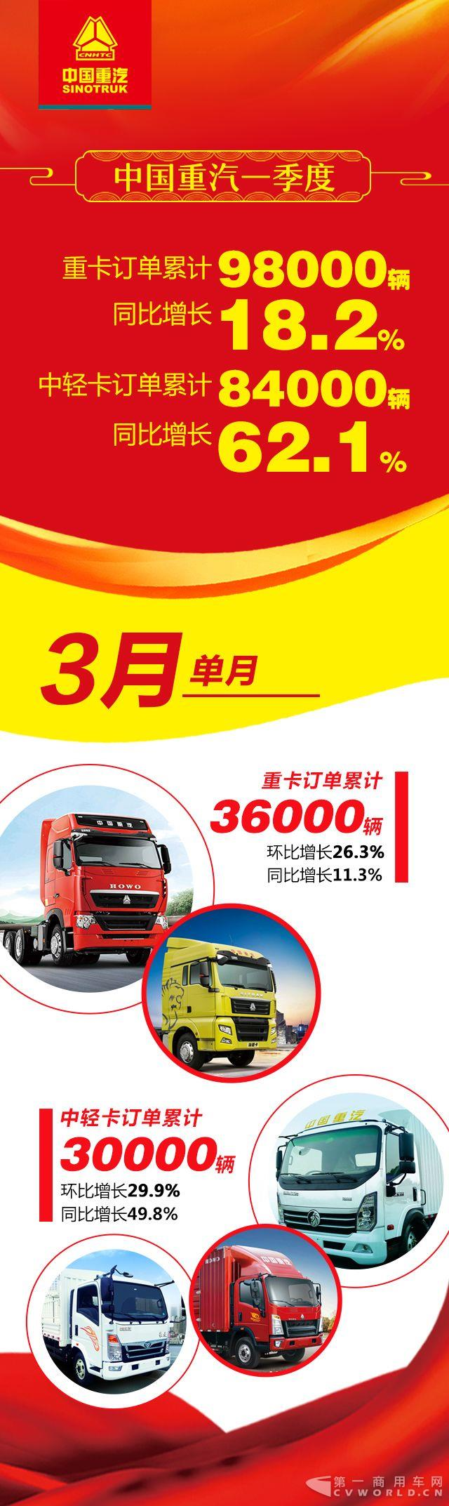 2018年中国重汽销售延续高增长.jpg