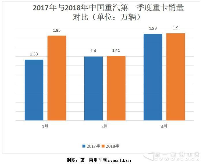中国重汽一季度重卡销量破5万辆!.jpg