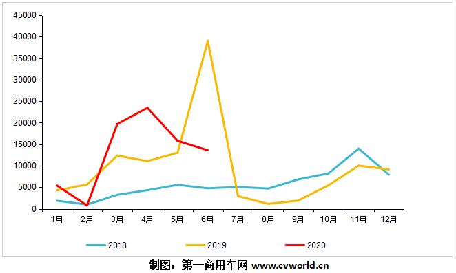 2018-2020年天然气重卡市场终端销量走势.png