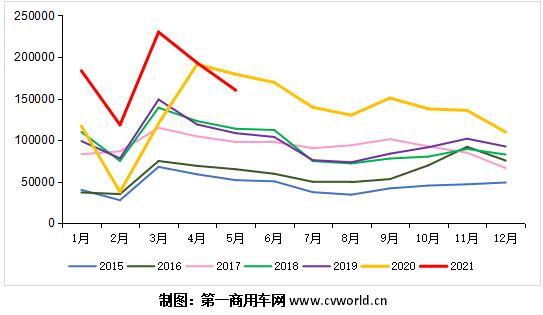 2015-2021年我国重卡市场销量月度走势图(单位:辆).jpg